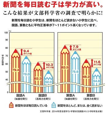 新聞と学力の関係 静岡市新聞店